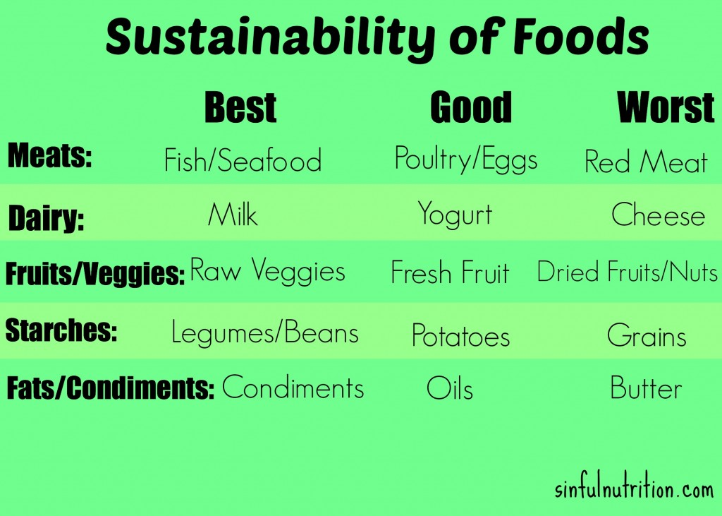 Is Your Diet Sustainable? Find out whether or not your lifestyle is healthy for both you and the environment. | sinfulnutrition.com